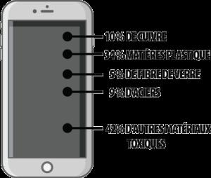 Réparation et recyclage de téléphones portables